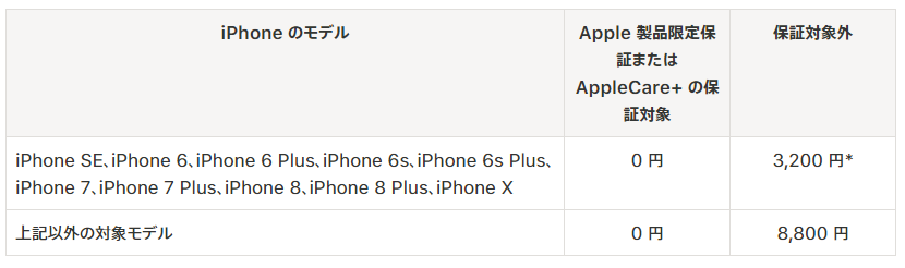 iPhoneバッテリー交換価格